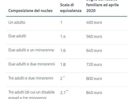 Reddito di Emergenza causa covid-19